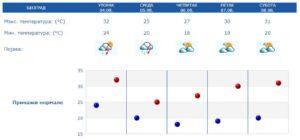 vremenska-prognoza-rhmz