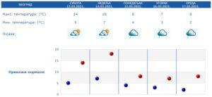 vremenska-prognoza-beograd