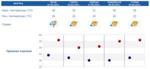 rhmz-hidmet-vremenska-prognoza