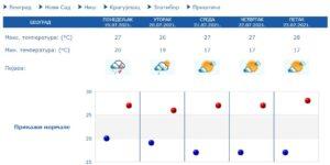 hidmet-vremenska-prognoza-srbija-beograd